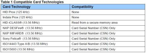 Dell Compatible Card Technologies Table